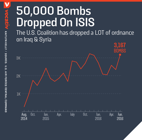The U.S. Coalition has dropped a LOT of ordnance on Iraq & Syria