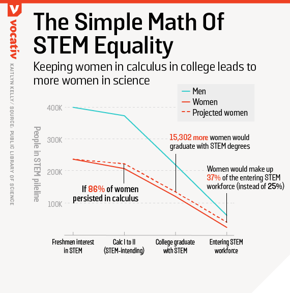 Keeping women in calculus in college leads to more women in science