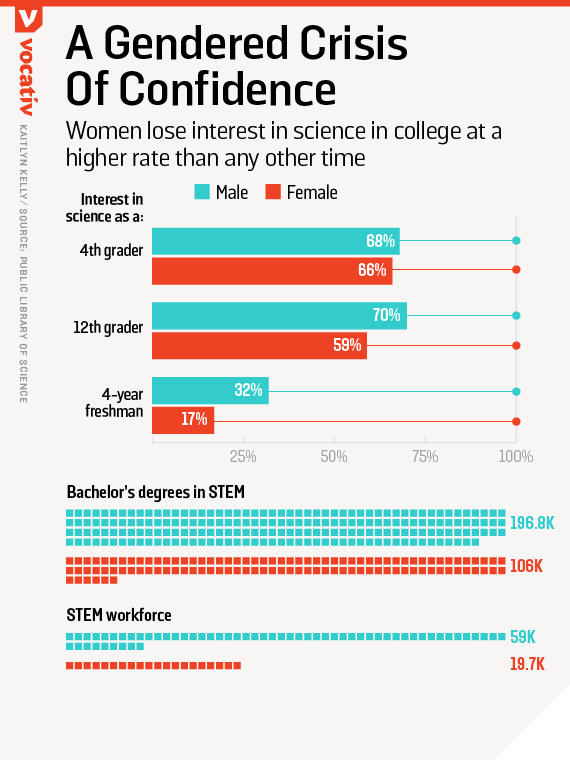 Women lose interest in science in college at a higher rate than any other time