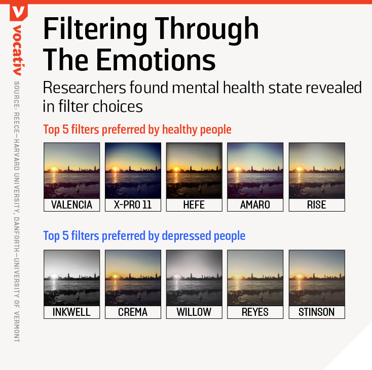 Researchers found mental health state revealed in filter choices