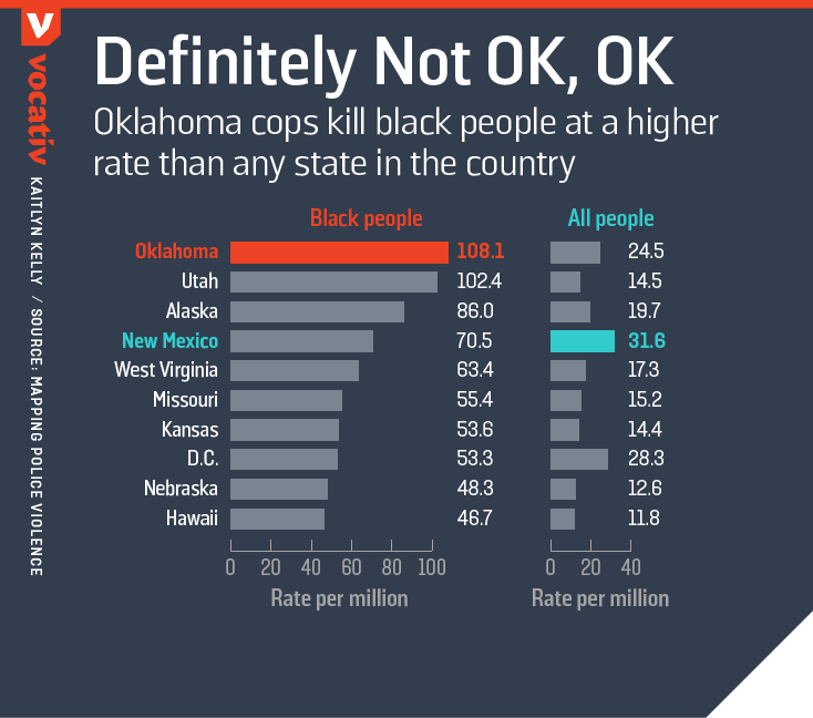 Oklahoma cops kill black people at a higher rate than any state in the country