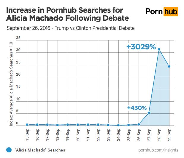 pornhub insights alicia machado search growth