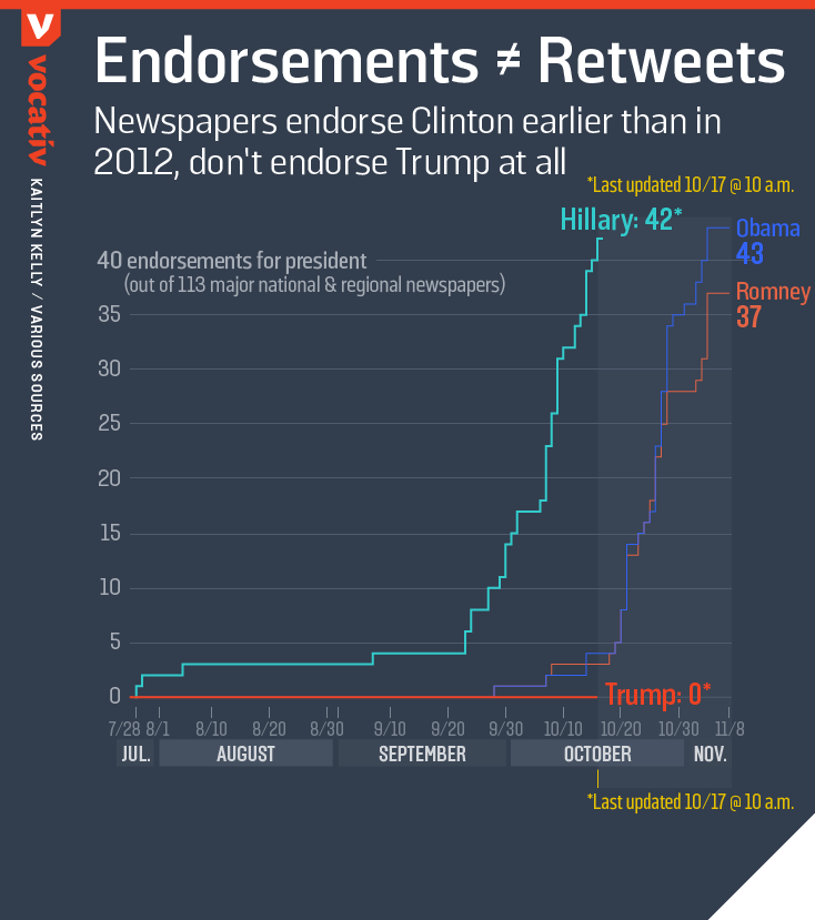 Newspapers endorse Clinton earlier than in 2012, don't endorse Trump at all