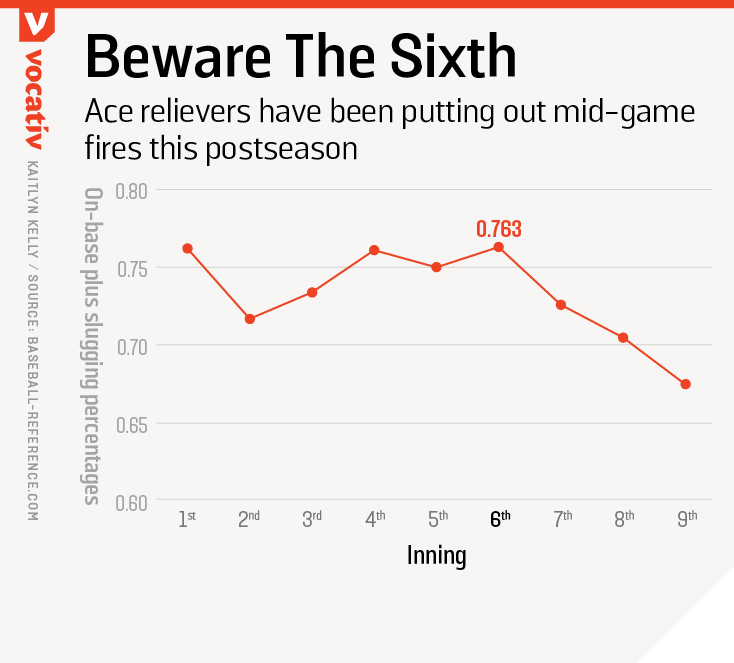 Ace relievers have been putting out mid-game fires this postseason
