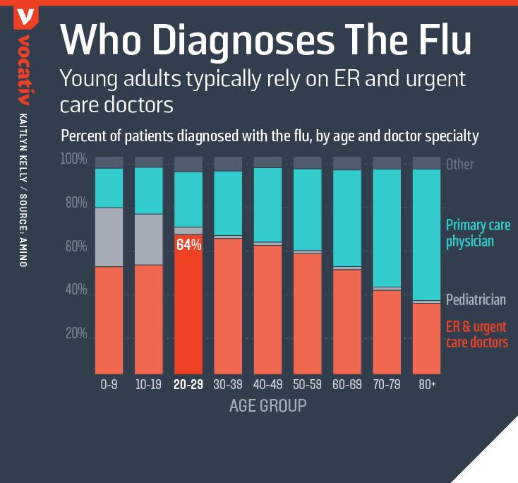 2016_12_16 FluDiagnosis.r4