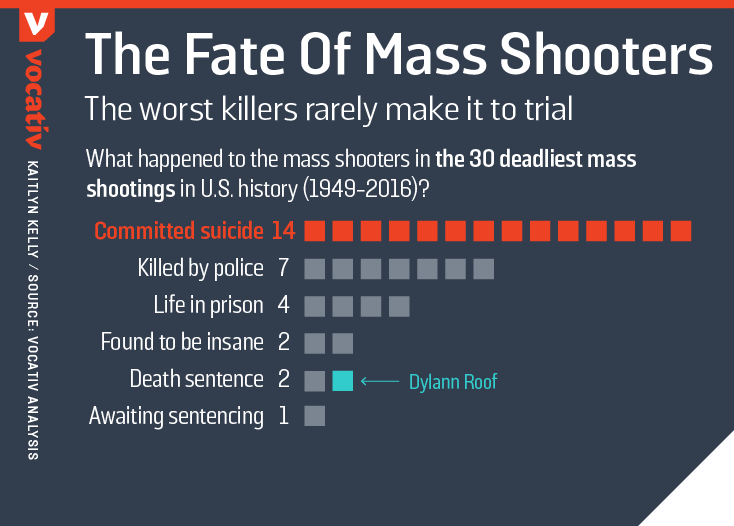 2017_01_10 MassShootersFates DEATH