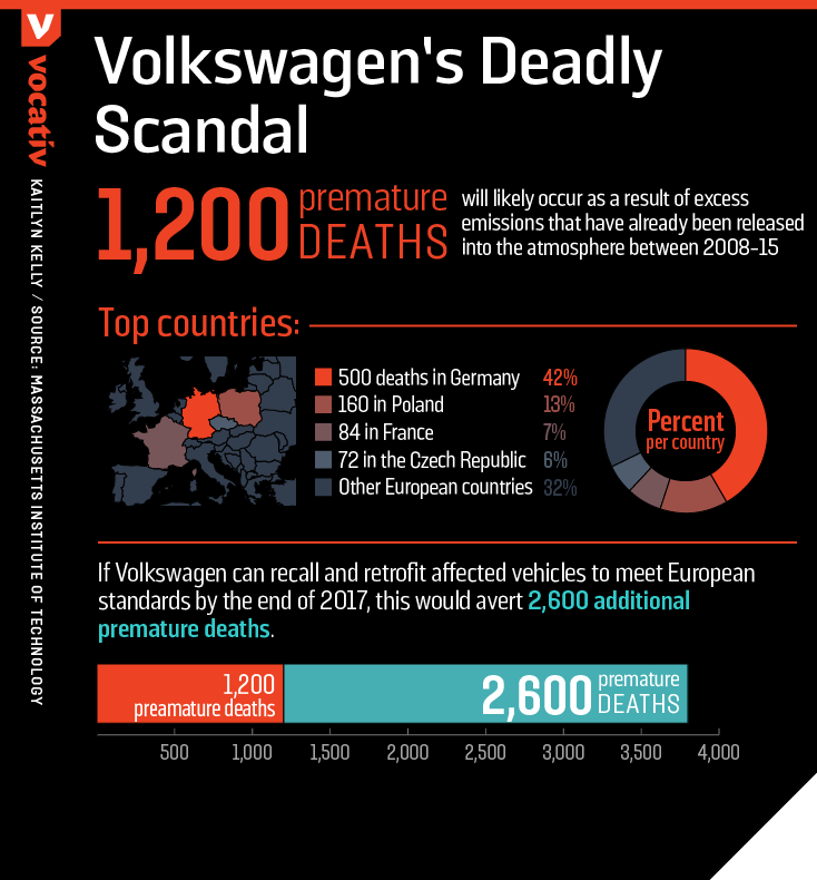 Volkswagen's Emissions Scandal Could Cause 1200 Early Deaths