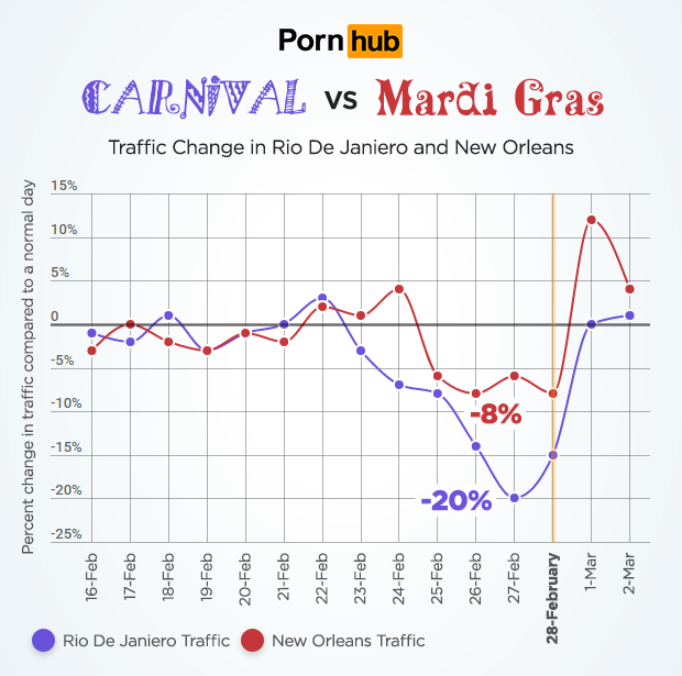 pornhub insights carnival mardi gras city traffic