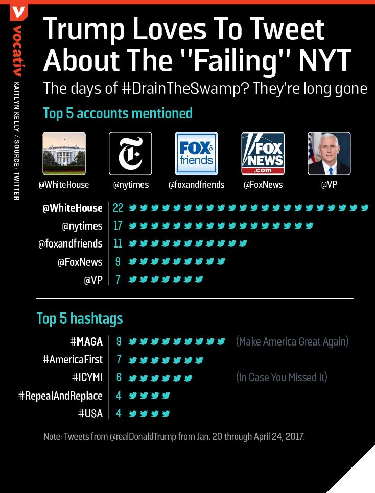 2017_04 TrumpTwitter accounts hashtags.r2