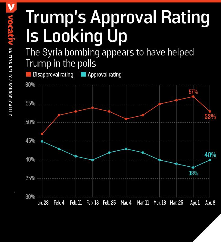2017_04_10 GallupTrumpApproval