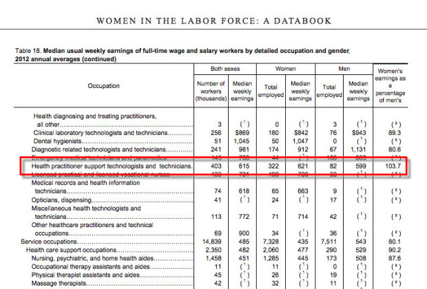 The one job in the 2014 report that paid women more than men