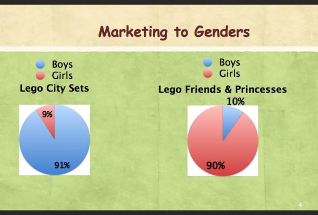 Lego Gender Bias 09
