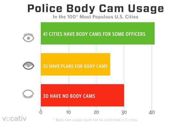 bodycam_chart.r9