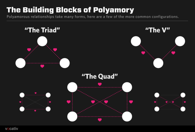 polyamory shapes.r1