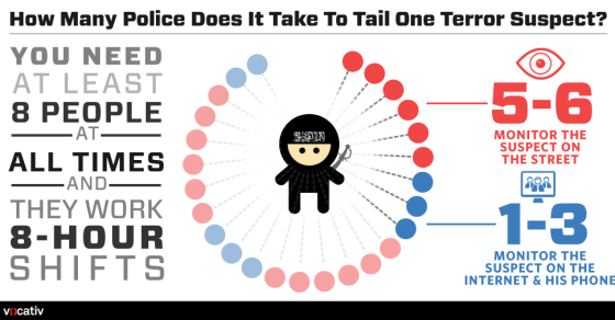 It Takes A Lot Of Police To Monitor One Terror Suspect
