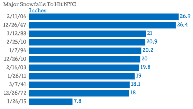 Major Snowfalls To Hit NYC Inches_chartbuilder 1