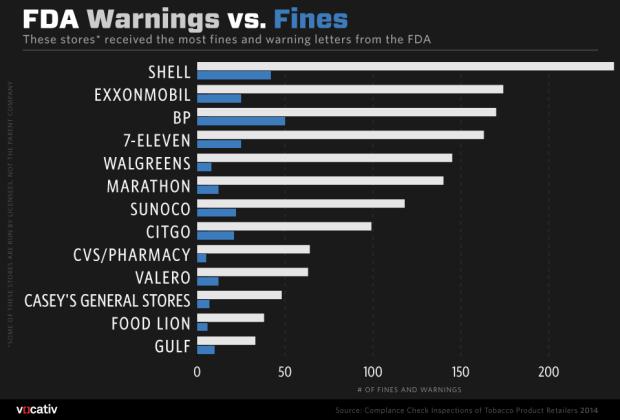 WarningsVFines