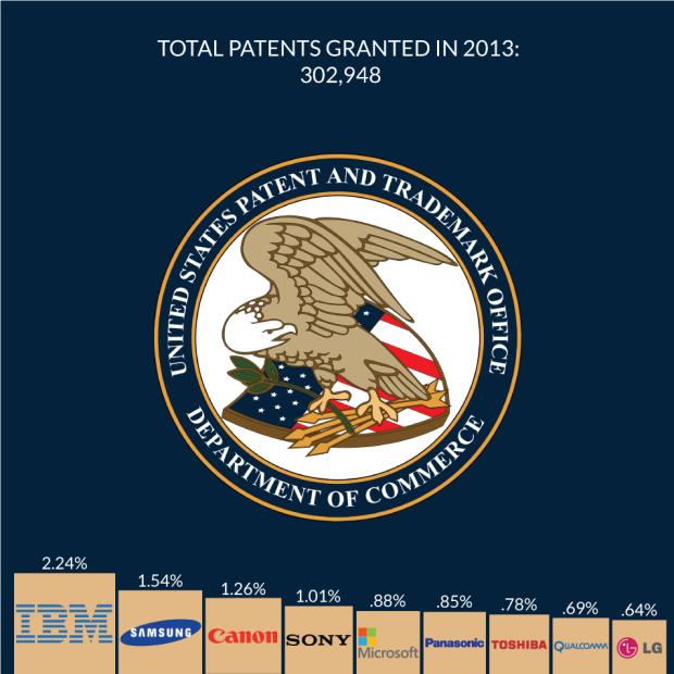 2015 Top Inventors 1 Chart