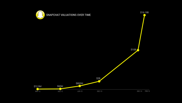 Snapchat Valuation Chart