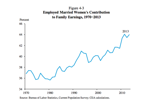 Employed Married Women's Contribution