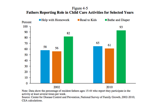 Fathers' Role in Child Care