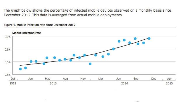 phone virus graph