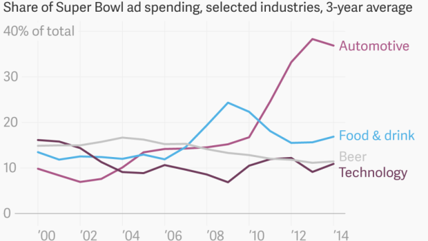 super bowl ad spending selected industries_chartbuilder