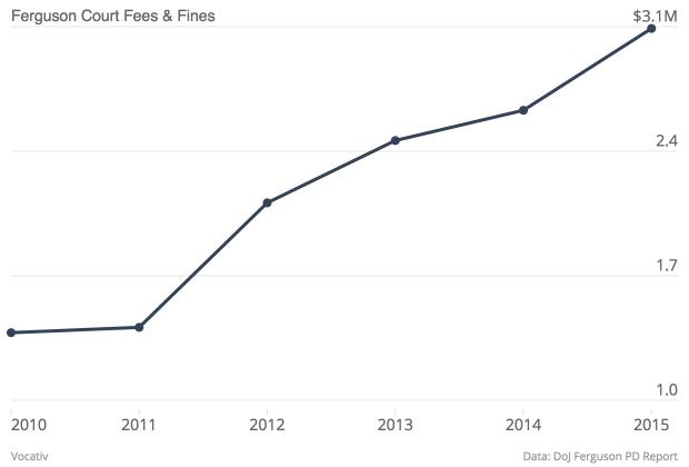 Ferguson Court Fees Fines Court Fees Fines_chartbuilder