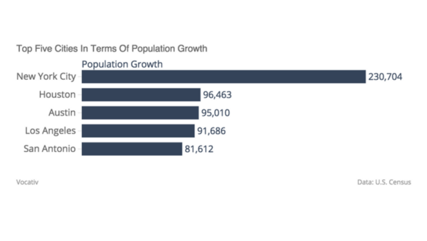 Top 5 Cities in Terms of Population Growth