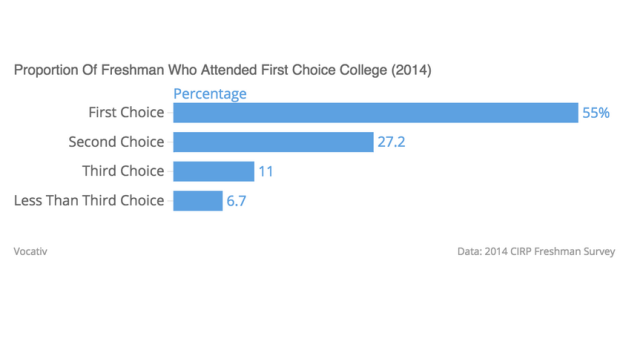 Proportion of Students Who Attended First Choice College