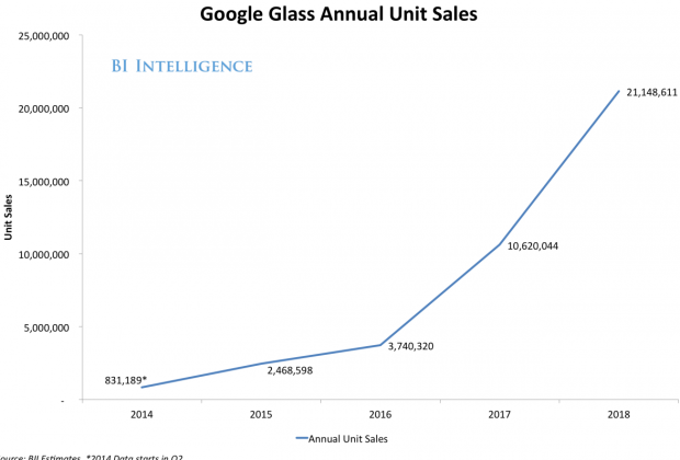 annualsales google glass
