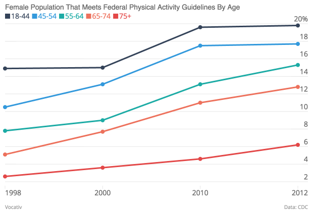 Female Population That Meets Federal Physical Activity Guidelines By Age 18 44 45 54 55 64 65 74 75 _chartbuilder