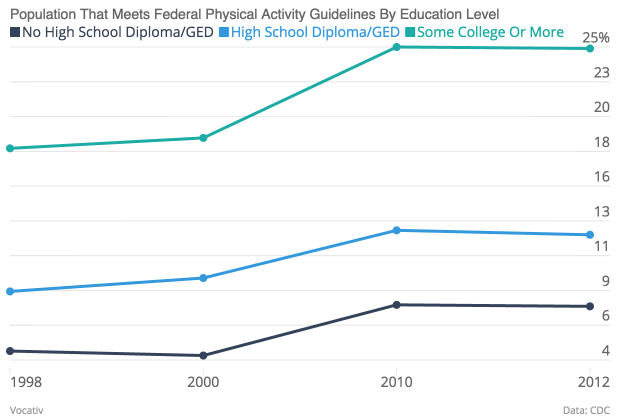 Population That Meets Federal Physical Activity Guidelines By Education Level No High School Diploma GED High School Diploma GED Some College Or More_chartbuilder
