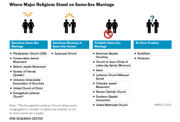 conservative ideology same sex marriage in South Bend