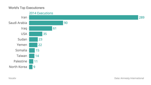 World's Top Executioners