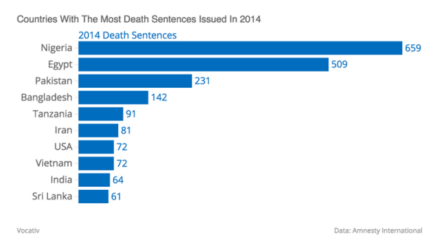 Death Sentences Issued in 2014