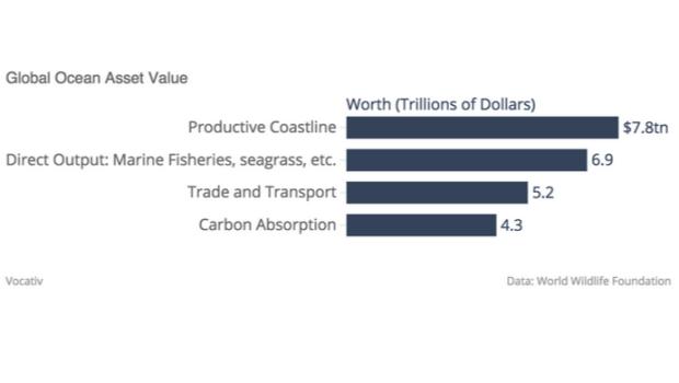 Ocean Asset Value chartbuilder