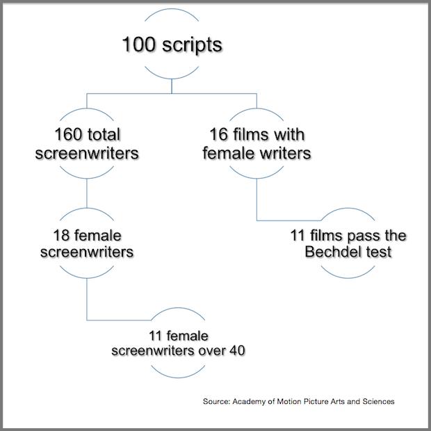 WomenScreenwriters_Viz