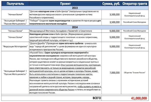 Putin_Budget