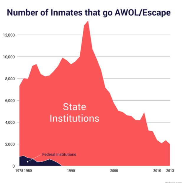 prison escapes