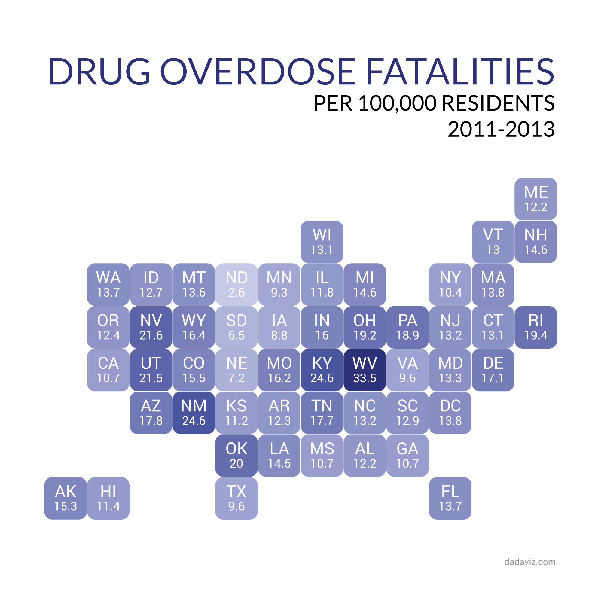 drug overdose Drug overdose-induced deaths reached a record high last year, according to a centers for disease control and prevention report released this week using data drawn from death certificates, the report found that 47,000 people perished from drug overdoses in.