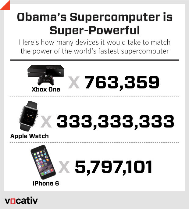 obama_computer_devices_2