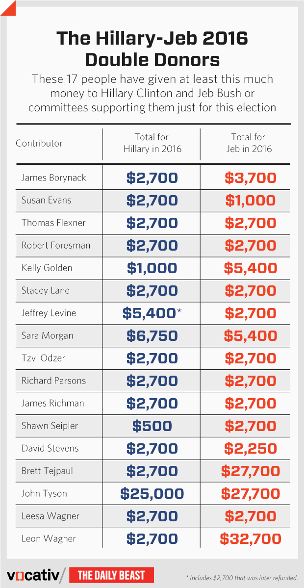 campaign_donor_chart