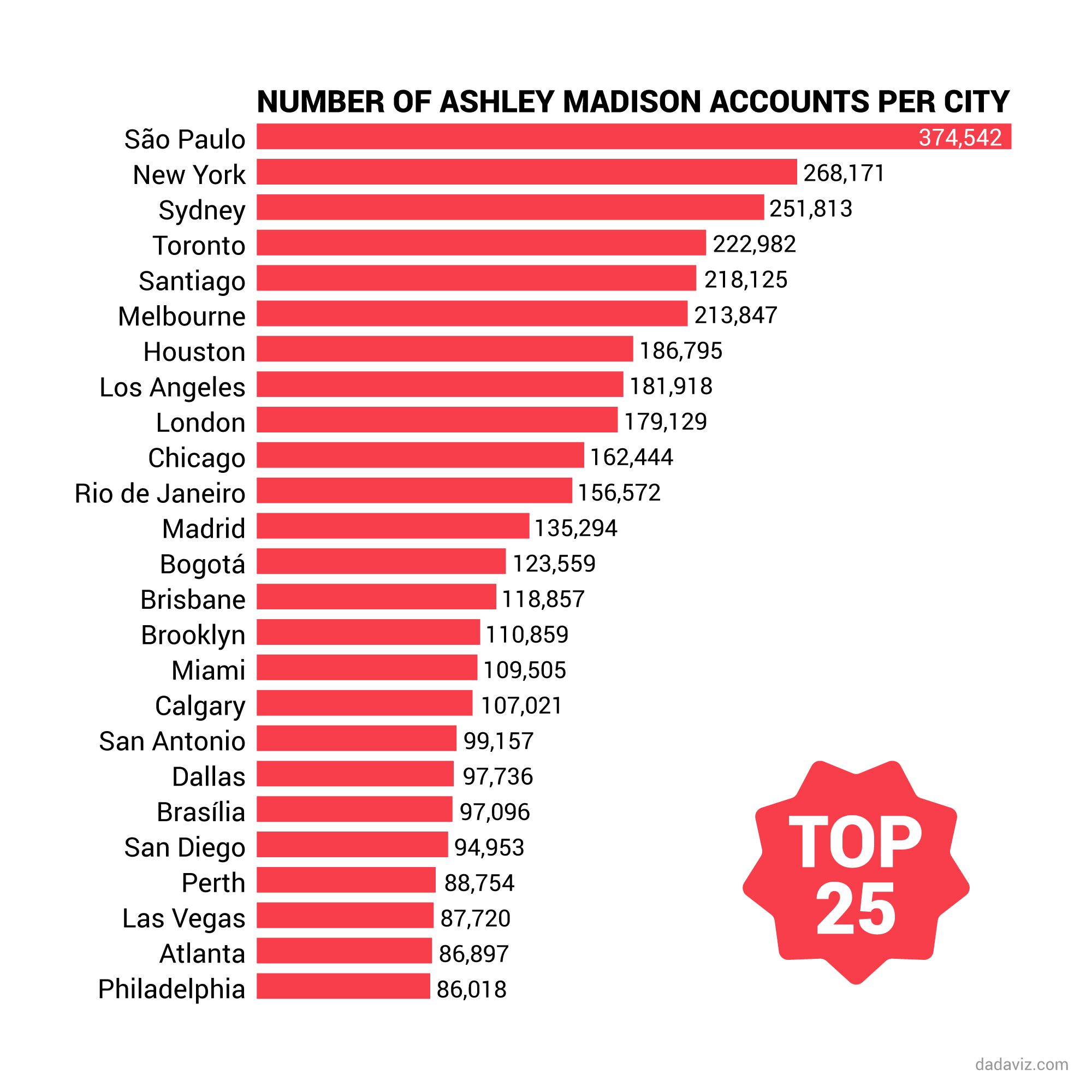 the 25 cities with the highest number of ashley ma 1439988861.47 9954552