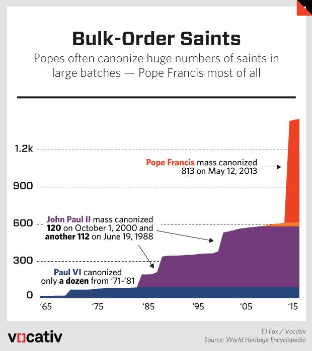 PopeCanonization.r5