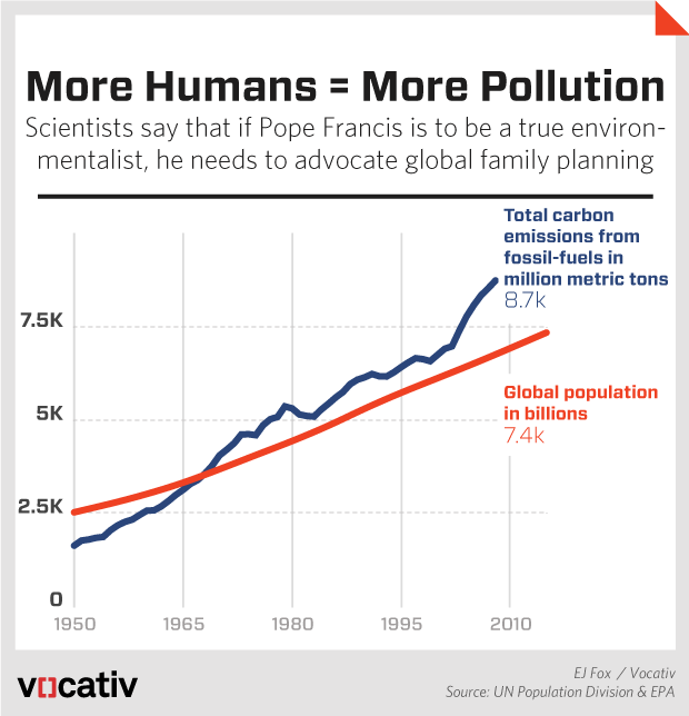 morehumans morepollution.r2