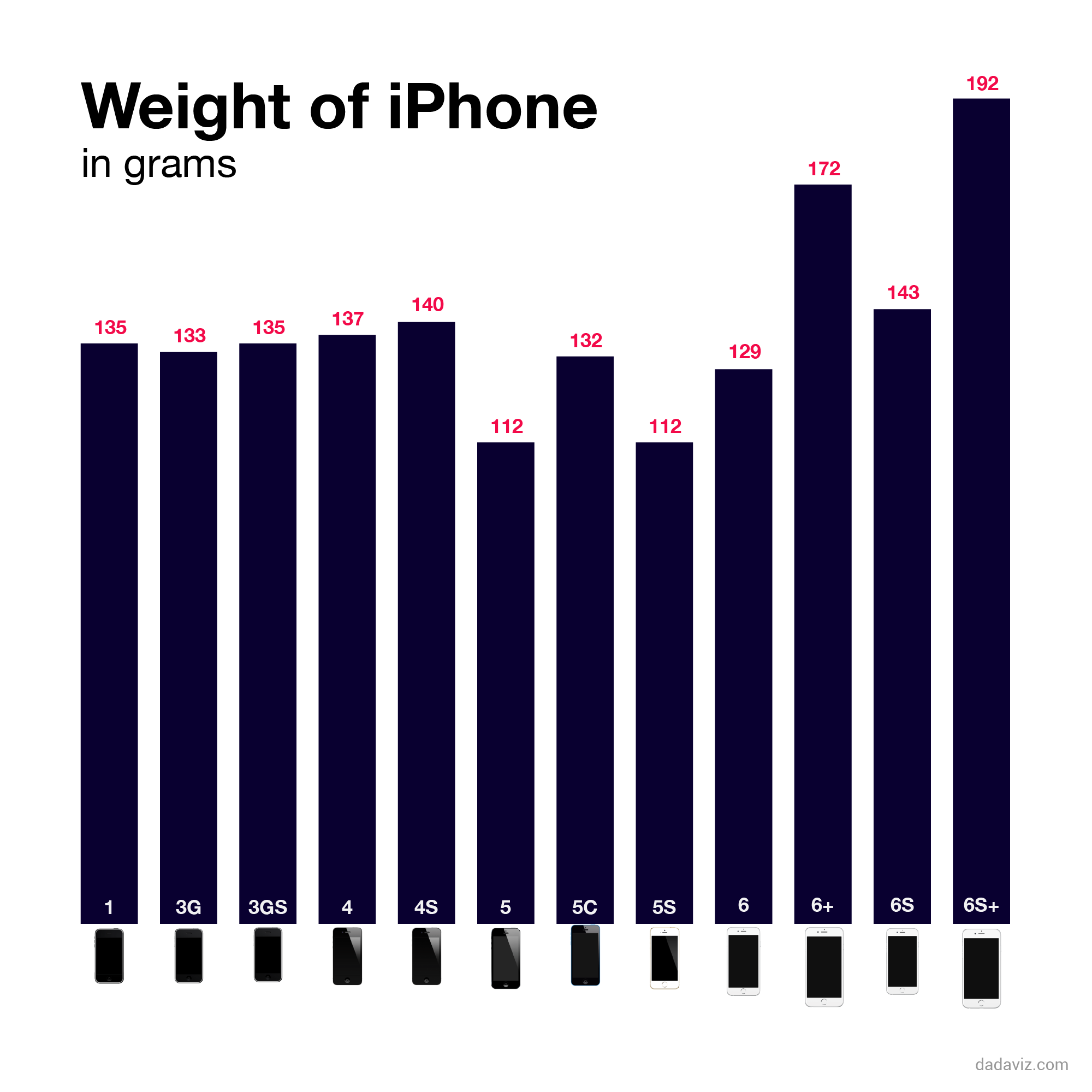 the new iphone is the heaviest iphone ever made 1442122719.75 8848082