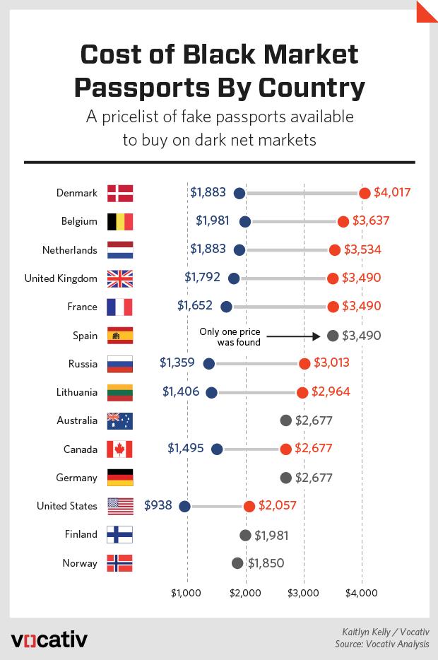 2015_10_20 DarknetPassportPrices.r4