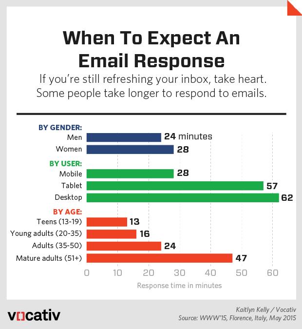 2015_10_7 EmailResponseTime.r2
