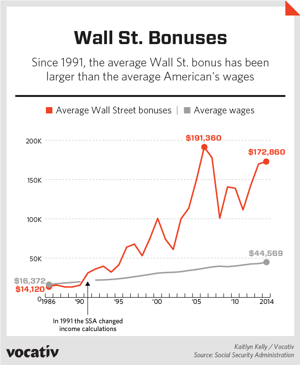 income inequality dataviz